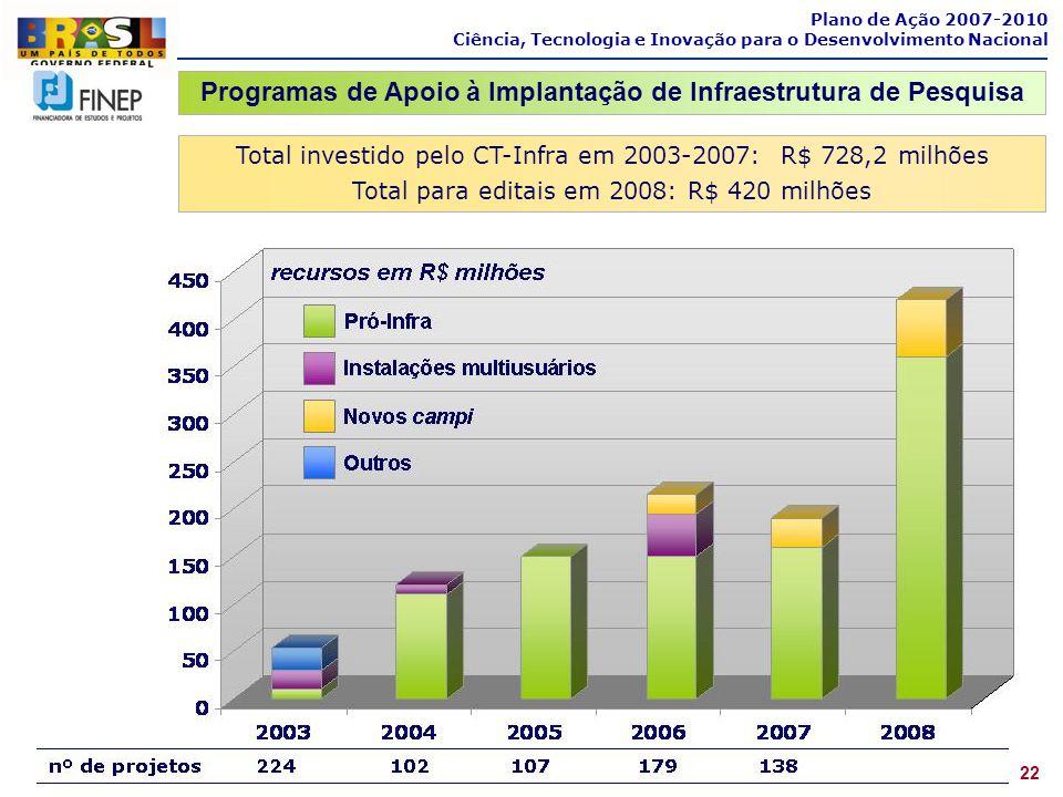 Programas de Apoio à Implantação de Infraestrutura de Pesquisa