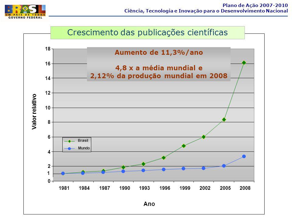 2,12% da produção mundial em 2008