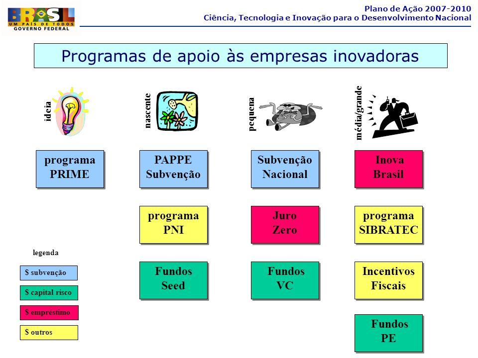 Programas de apoio às empresas inovadoras