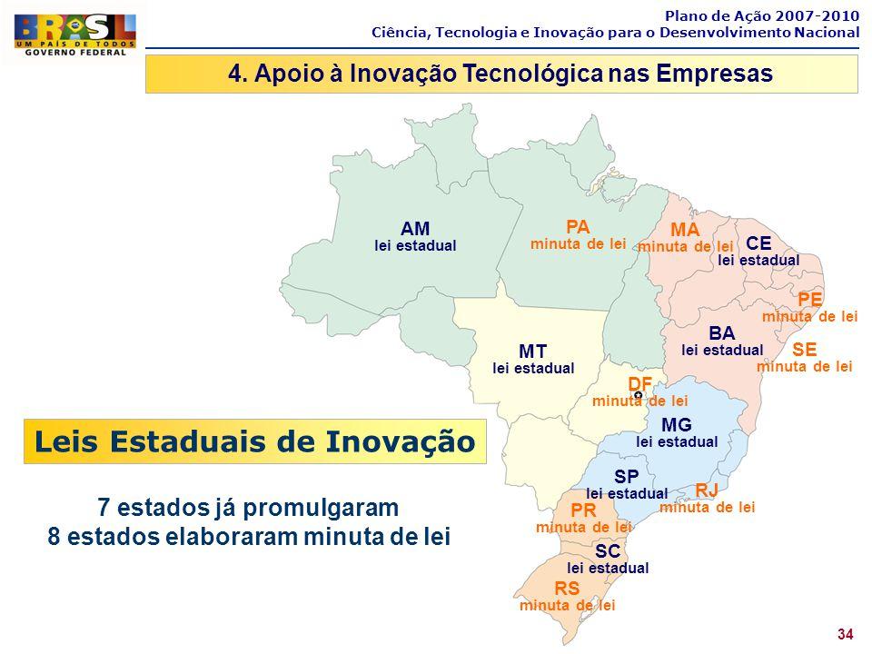 Leis Estaduais de Inovação