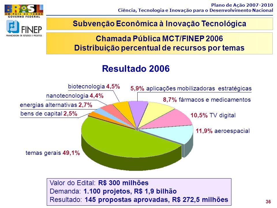 Resultado 2006 Subvenção Econômica à Inovação Tecnológica