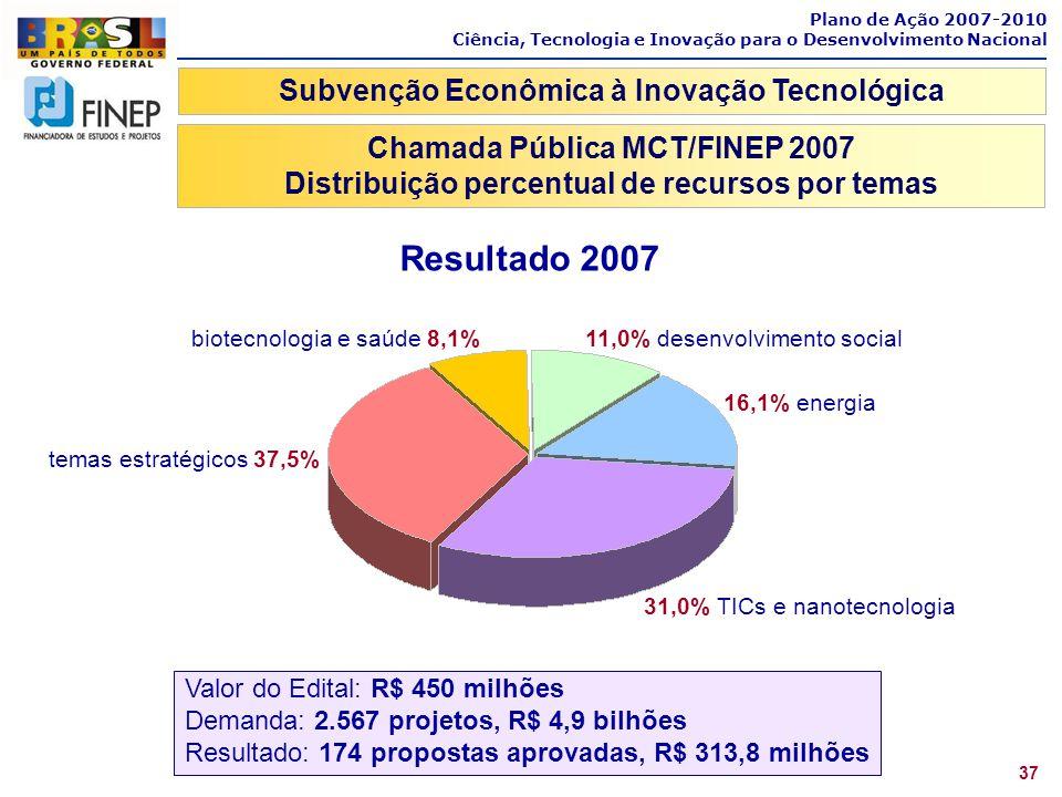 Resultado 2007 Subvenção Econômica à Inovação Tecnológica