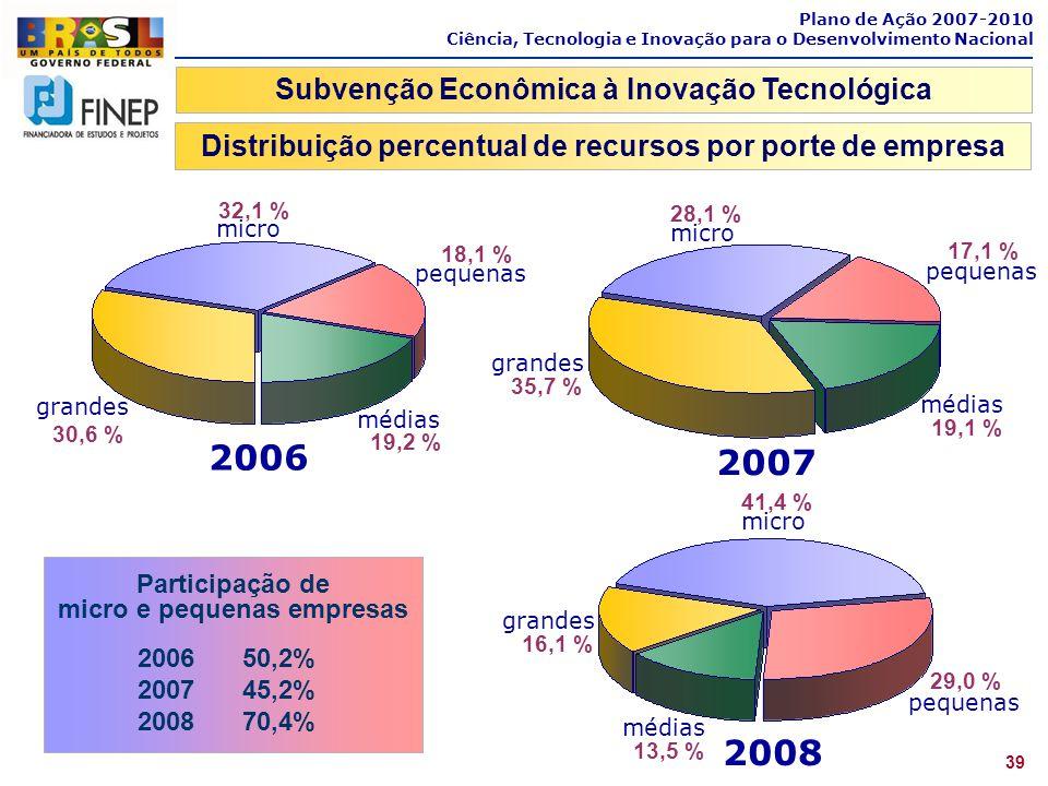 2006 2007 2008 Subvenção Econômica à Inovação Tecnológica