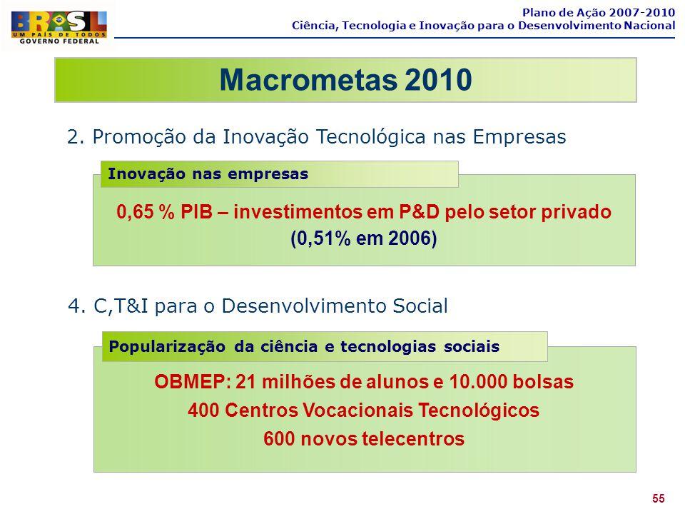 0,65 % PIB – investimentos em P&D pelo setor privado