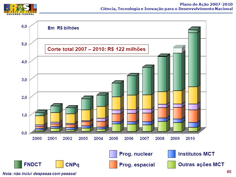 Corte total 2007 – 2010: R$ 122 milhões