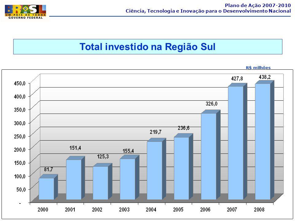 Total investido na Região Sul