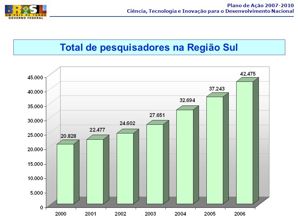 Total de pesquisadores na Região Sul