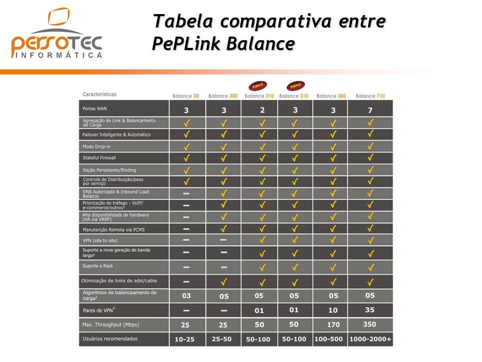 Tabela comparativa entre
