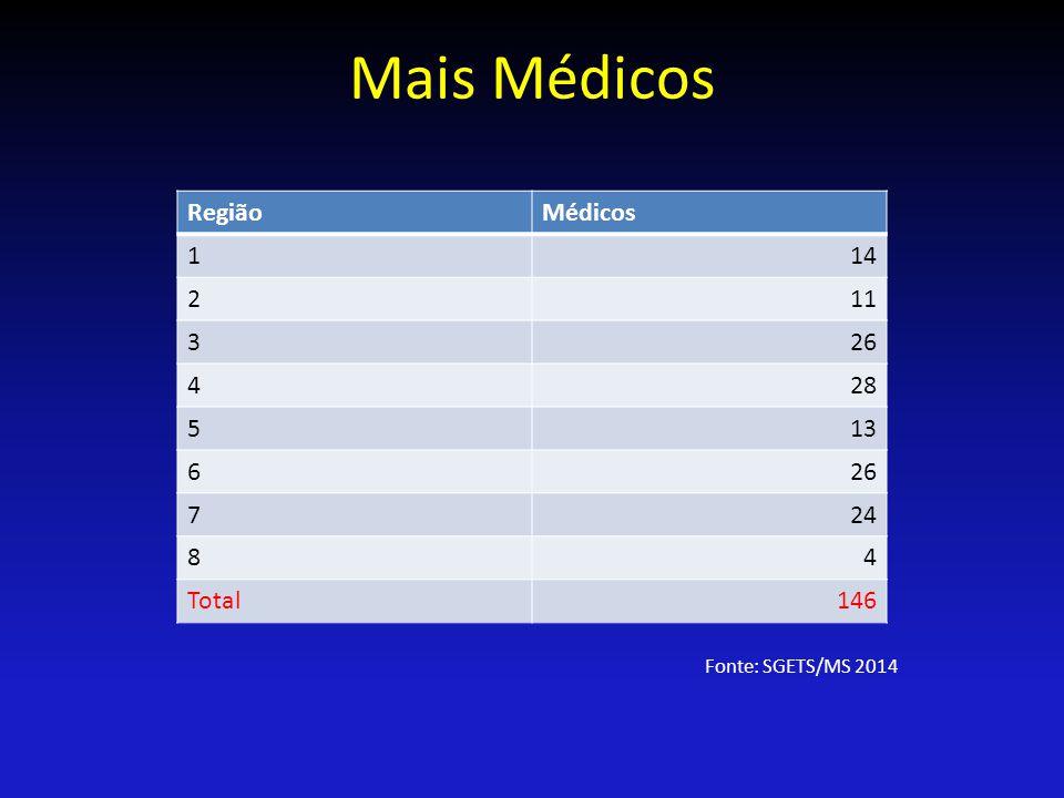 Mais Médicos Região Médicos 1 14 2 11 3 26 4 28 5 13 6 7 24 8 Total