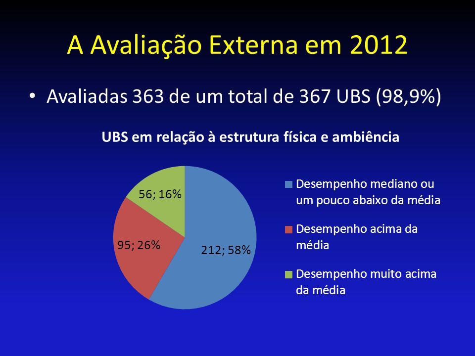 A Avaliação Externa em 2012 Avaliadas 363 de um total de 367 UBS (98,9%)