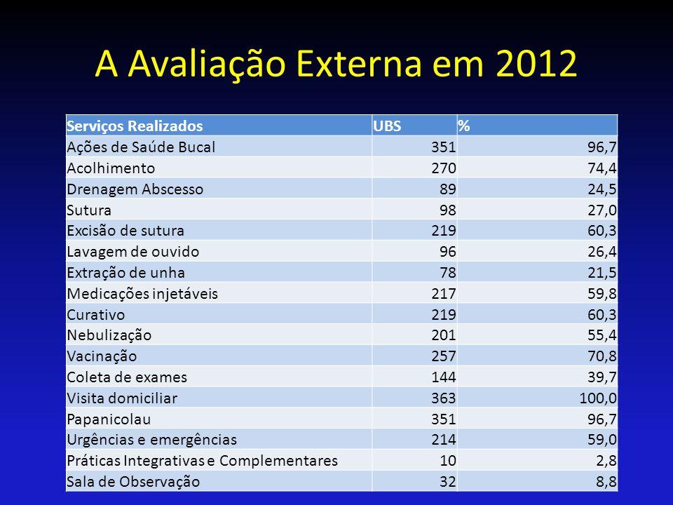 A Avaliação Externa em 2012 Serviços Realizados UBS %