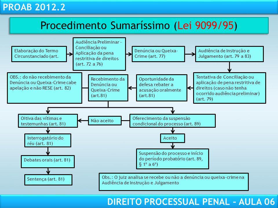 Procedimento Sumaríssimo (Lei 9099/95)