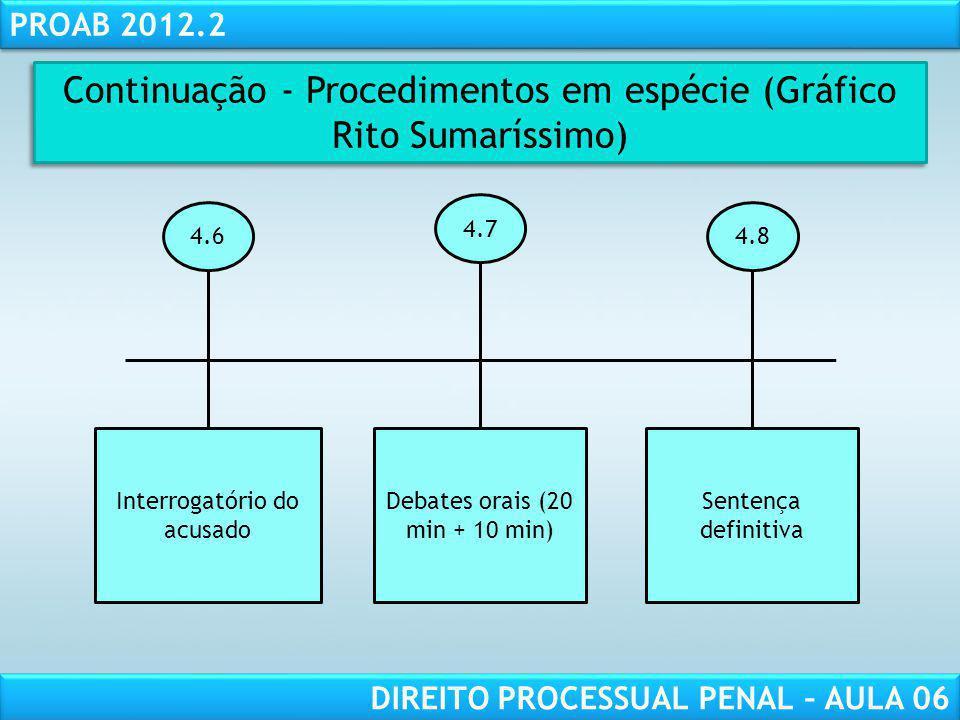 Continuação - Procedimentos em espécie (Gráfico Rito Sumaríssimo)