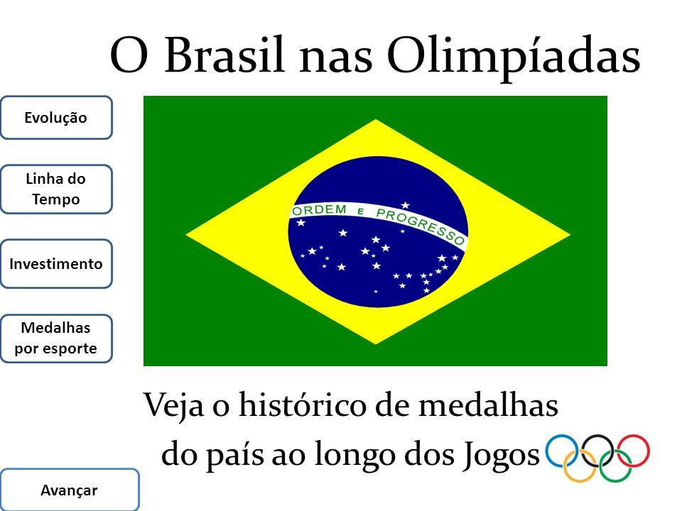 O Brasil nas Olimpíadas