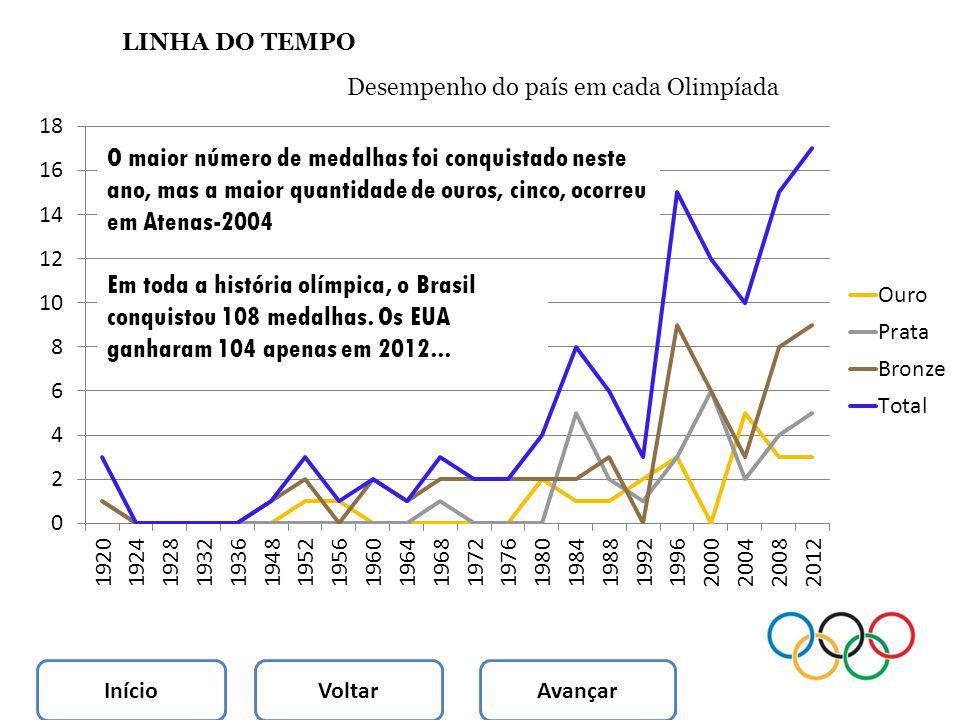 LINHA DO TEMPO Desempenho do país em cada Olimpíada.