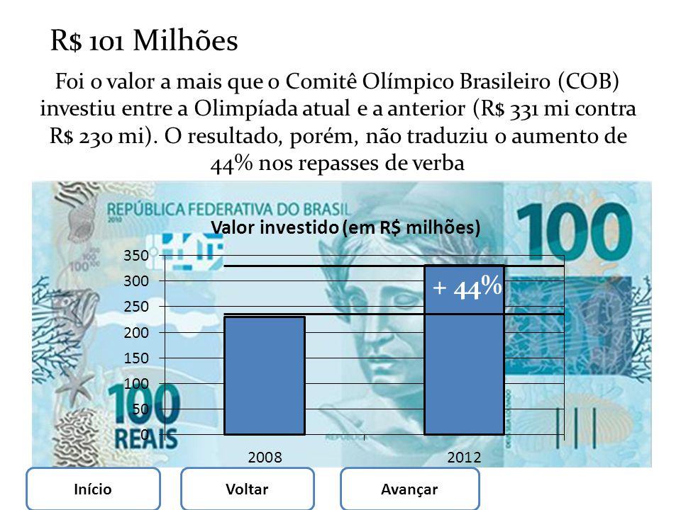 R$ 101 Milhões
