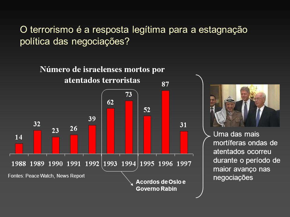 O terrorismo é a resposta legítima para a estagnação política das negociações