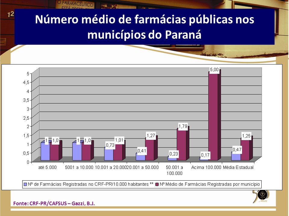 Número médio de farmácias públicas nos municípios do Paraná