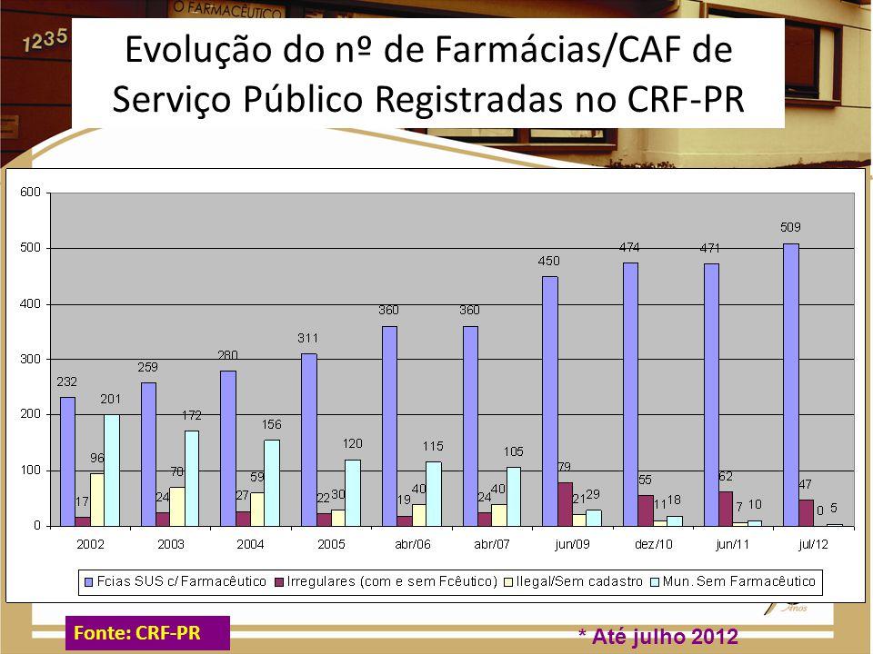 Evolução do nº de Farmácias/CAF de Serviço Público Registradas no CRF-PR