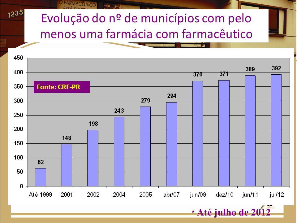 Evolução do nº de municípios com pelo menos uma farmácia com farmacêutico