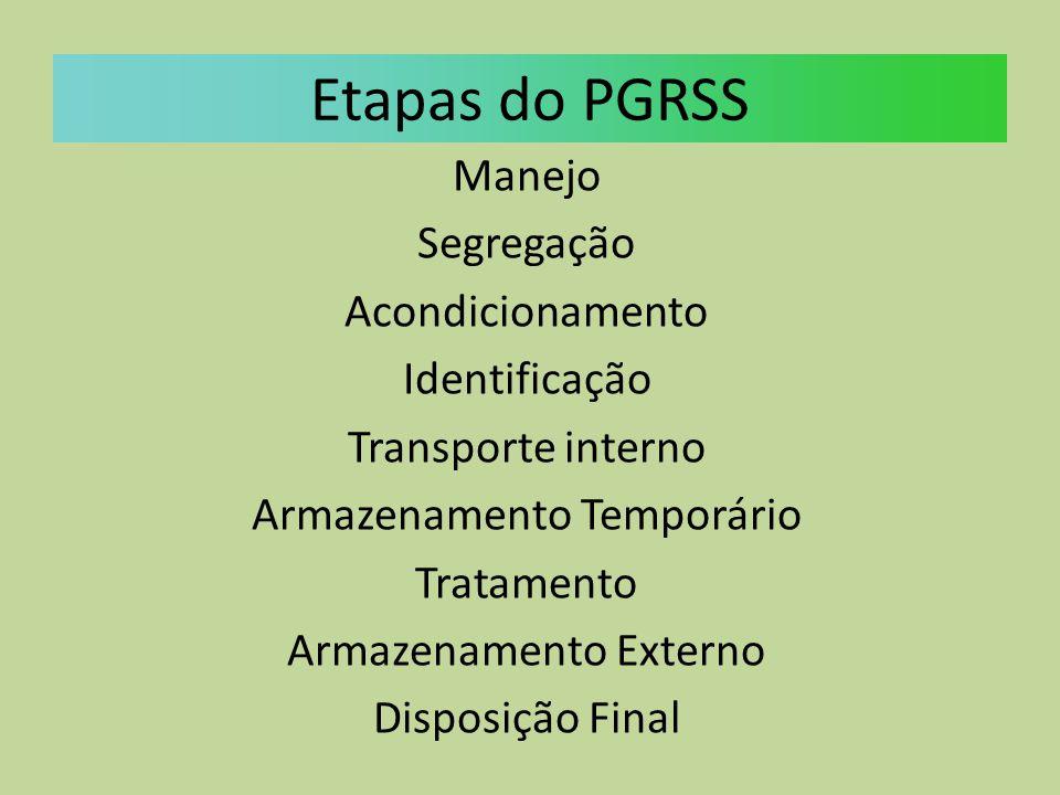 Etapas do PGRSS