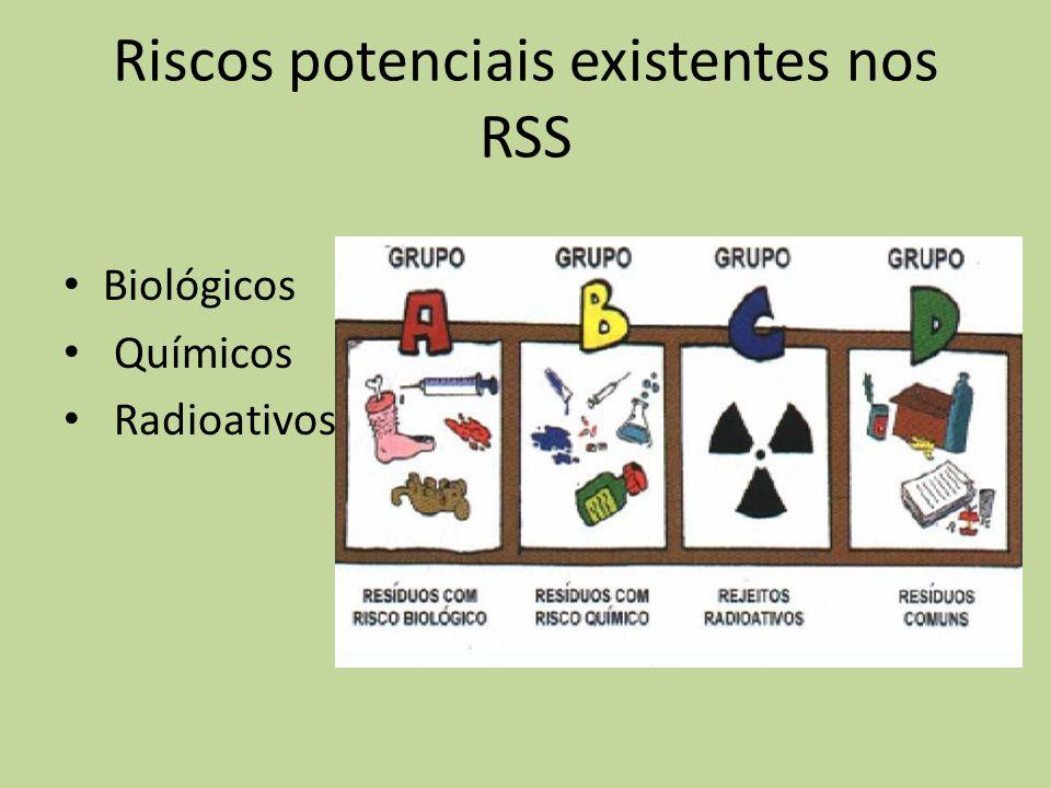 Riscos potenciais existentes nos RSS