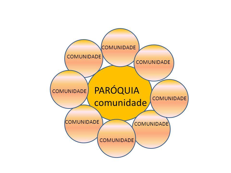 PARÓQUIA comunidade COMUNIDADE COMUNIDADE COMUNIDADE COMUNIDADE