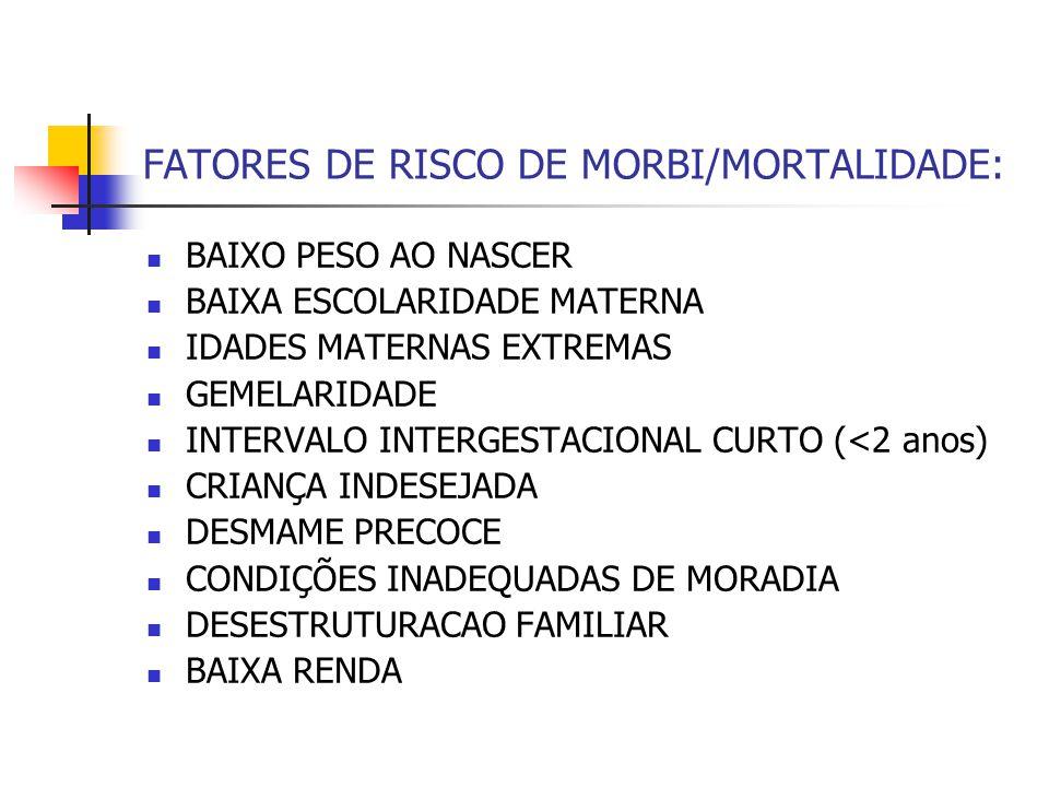 FATORES DE RISCO DE MORBI/MORTALIDADE: