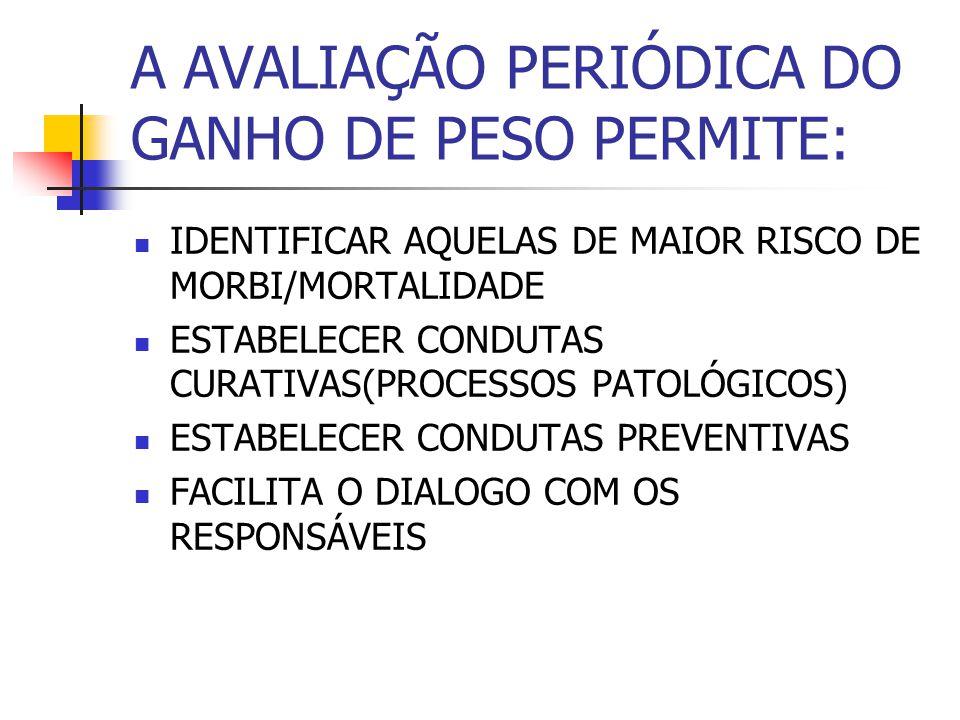 A AVALIAÇÃO PERIÓDICA DO GANHO DE PESO PERMITE: