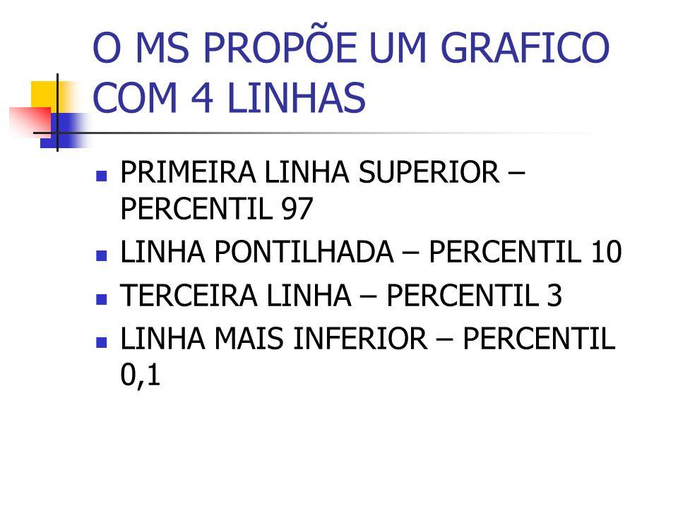 O MS PROPÕE UM GRAFICO COM 4 LINHAS