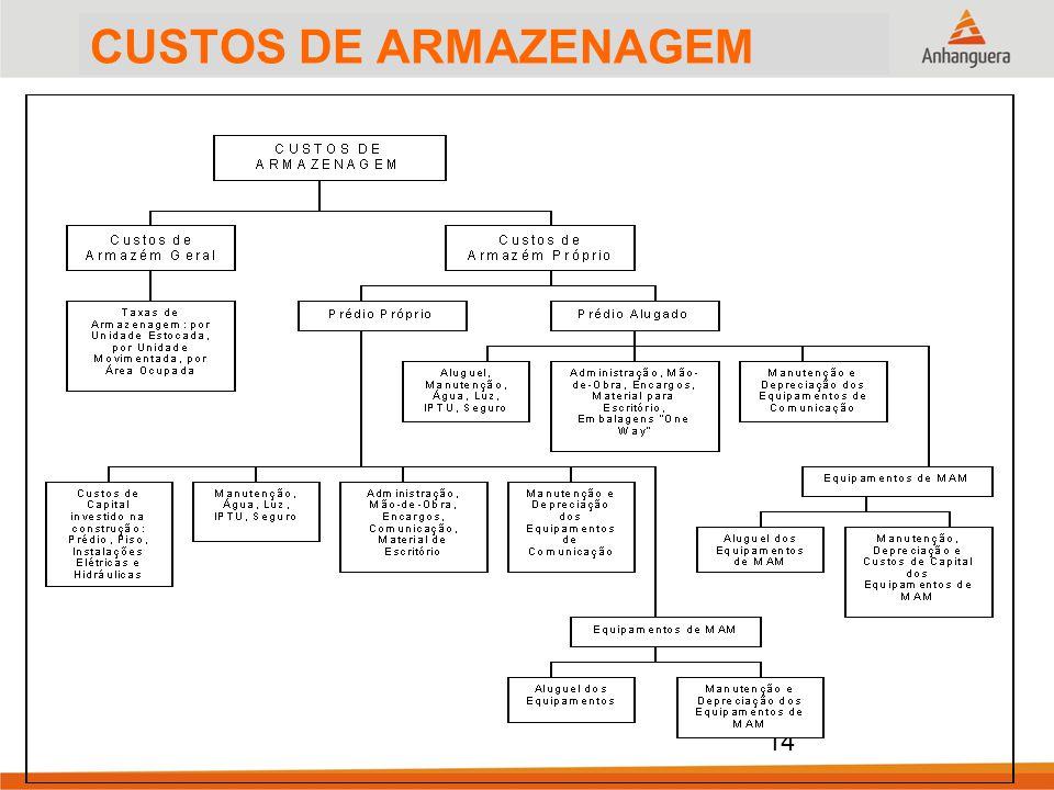 CUSTOS DE ARMAZENAGEM