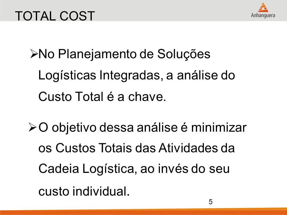 TOTAL COST No Planejamento de Soluções Logísticas Integradas, a análise do Custo Total é a chave.