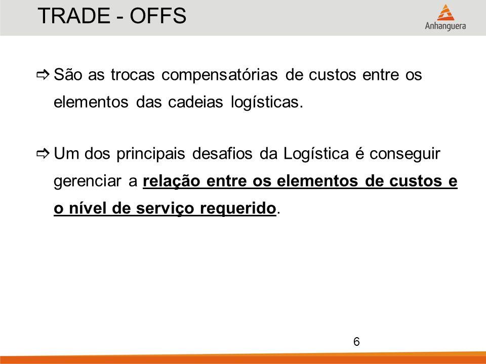 TRADE - OFFS São as trocas compensatórias de custos entre os elementos das cadeias logísticas.