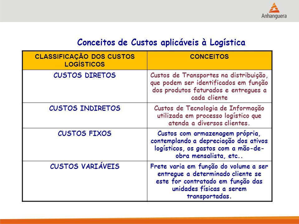 CLASSIFICAÇÃO DOS CUSTOS LOGÍSTICOS