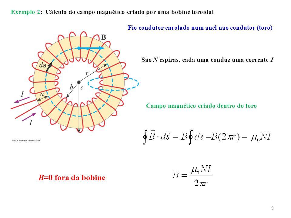 Exemplo 2: Cálculo do campo magnético criado por uma bobine toroidal
