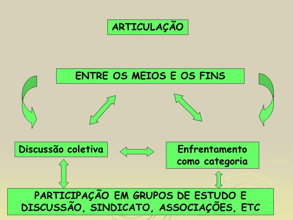 Enfrentamento como categoria