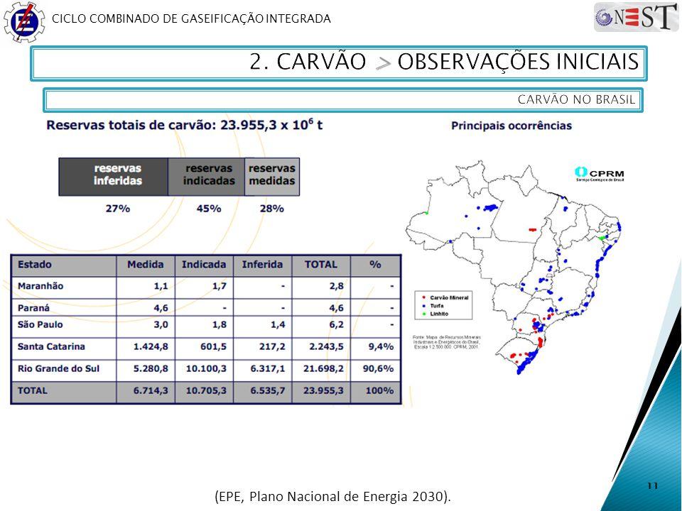 (EPE, Plano Nacional de Energia 2030).