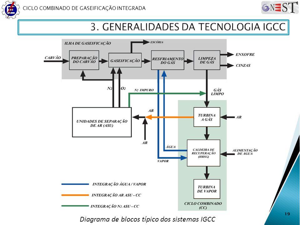 Diagrama de blocos típico dos sistemas IGCC
