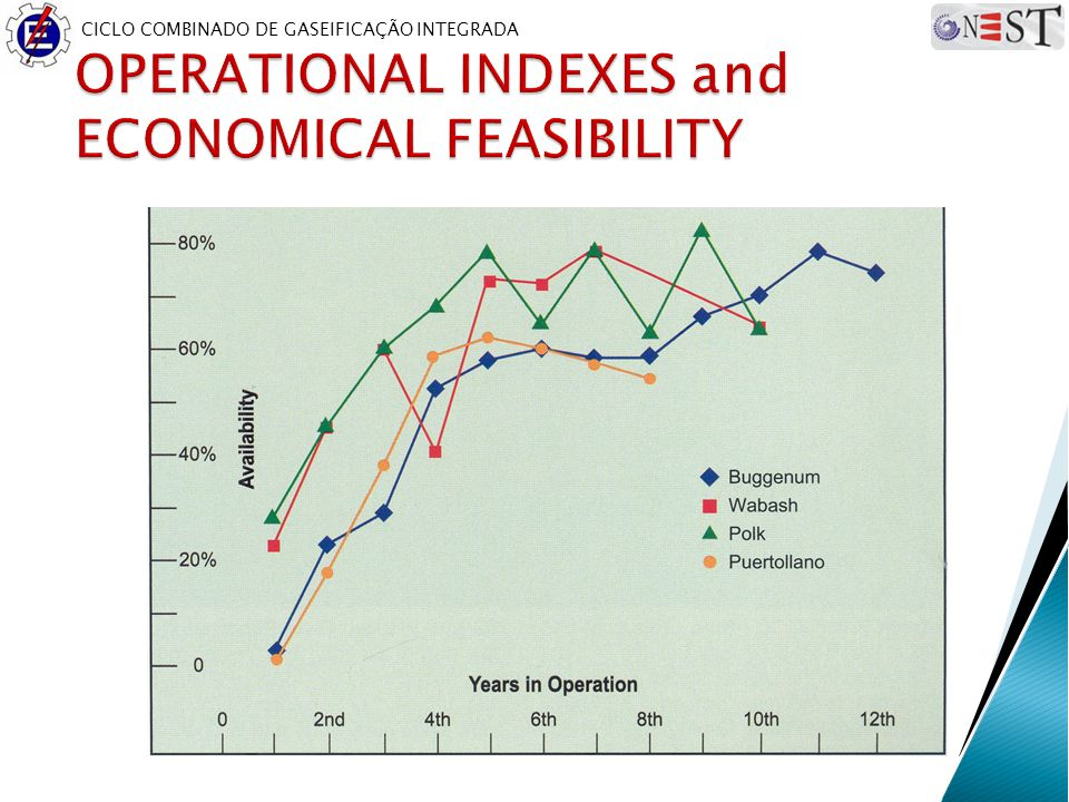 OPERATIONAL INDEXES and ECONOMICAL FEASIBILITY