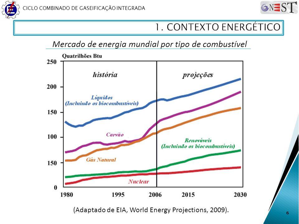 1. CONTEXTO ENERGÉTICO Mercado de energia mundial por tipo de combustível.