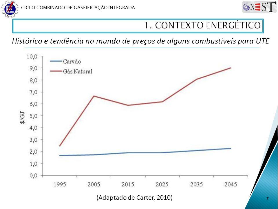 1. CONTEXTO ENERGÉTICO Histórico e tendência no mundo de preços de alguns combustíveis para UTE.