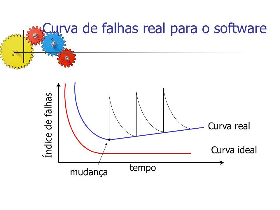 Curva de falhas real para o software