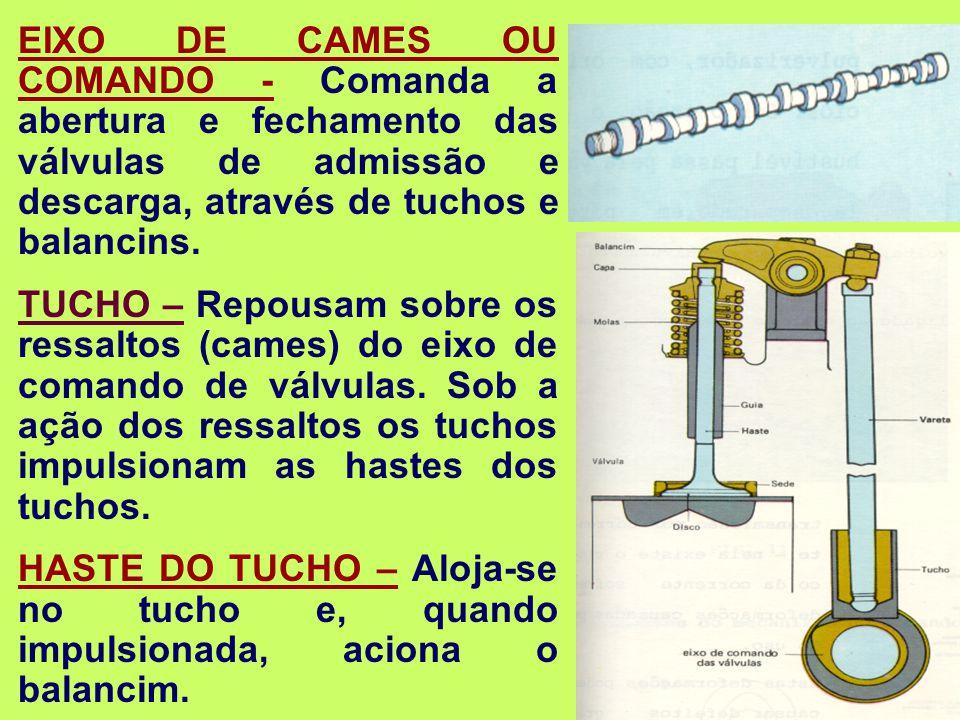 EIXO DE CAMES OU COMANDO - Comanda a abertura e fechamento das válvulas de admissão e descarga, através de tuchos e balancins.