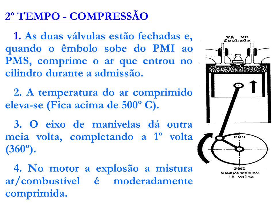 2º TEMPO - COMPRESSÃO