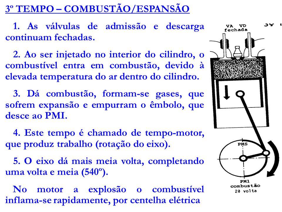 3º TEMPO – COMBUSTÃO/ESPANSÃO