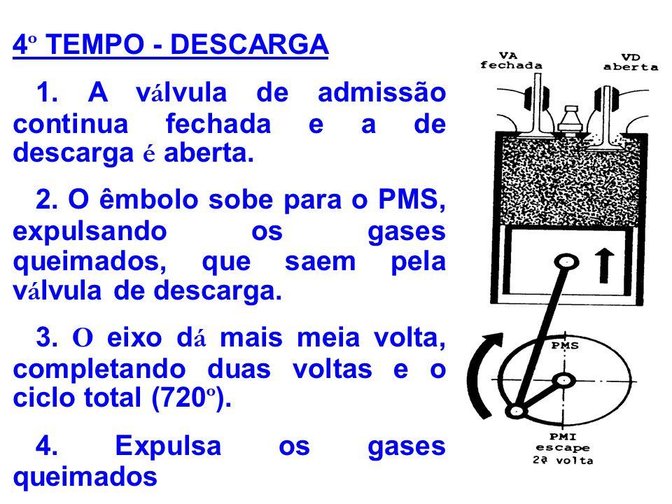 4º TEMPO - DESCARGA 1. A válvula de admissão continua fechada e a de descarga é aberta.