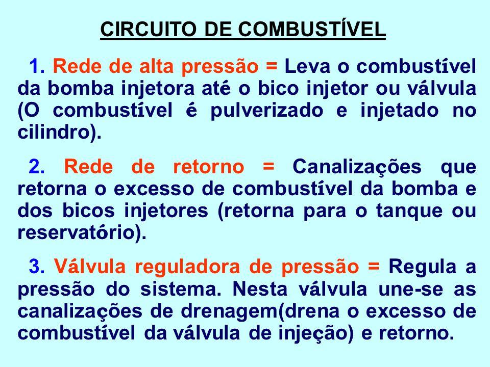 CIRCUITO DE COMBUSTÍVEL
