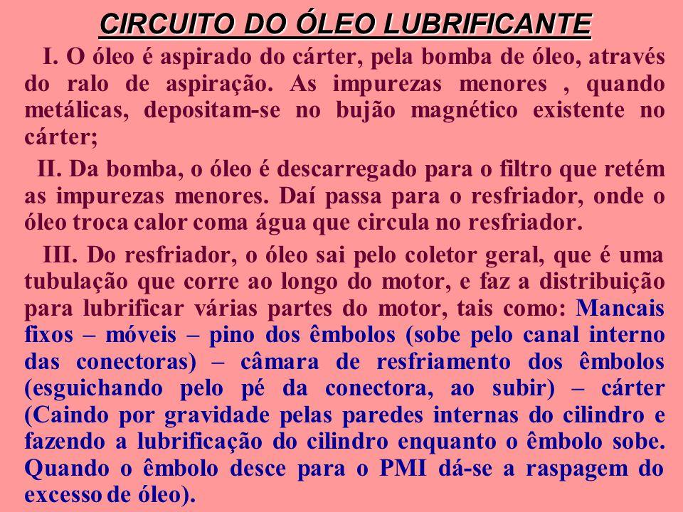 CIRCUITO DO ÓLEO LUBRIFICANTE