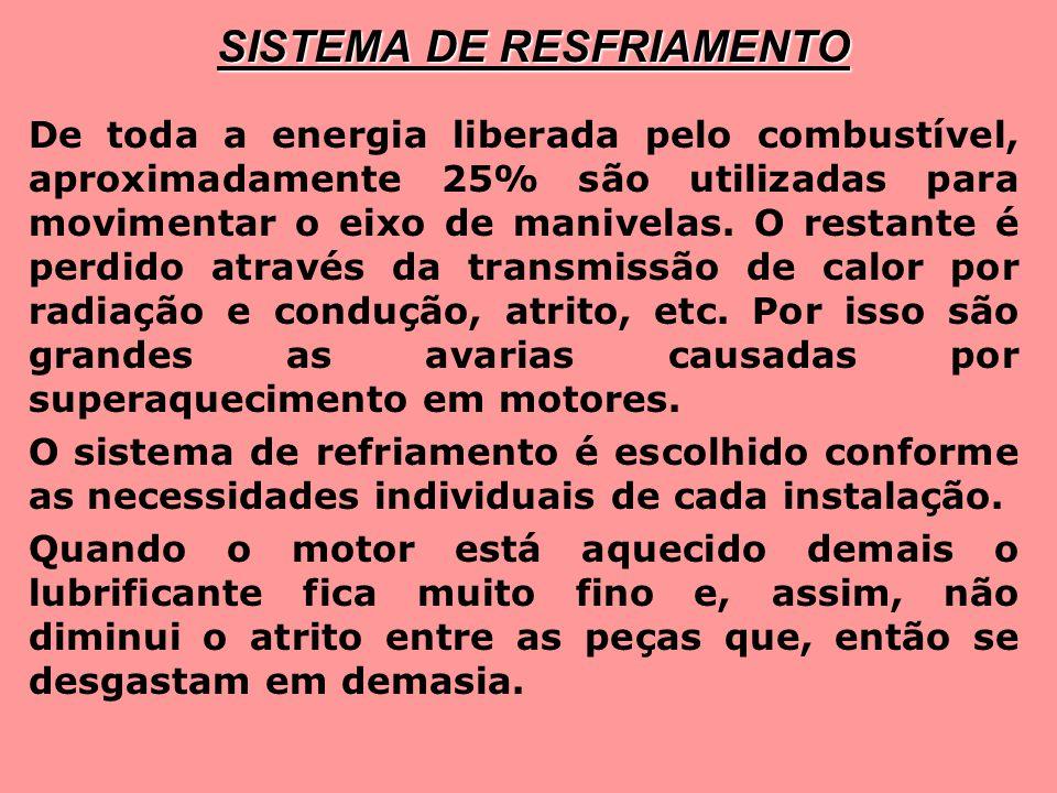 SISTEMA DE RESFRIAMENTO