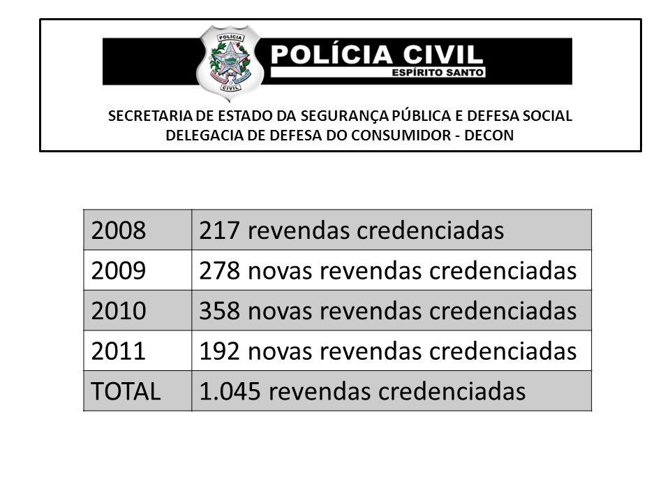 217 revendas credenciadas 2009 278 novas revendas credenciadas 2010